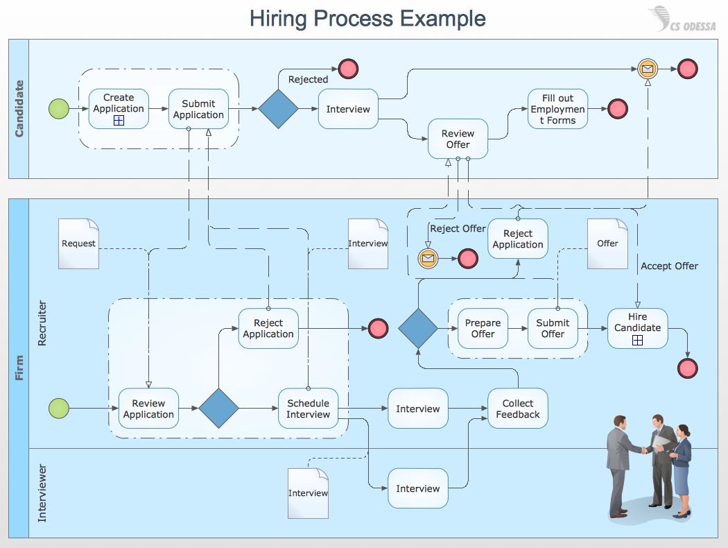 Dentro de las soluciones ERP, los workflow le permitirán un salto de calidad en los procesos de la empresa